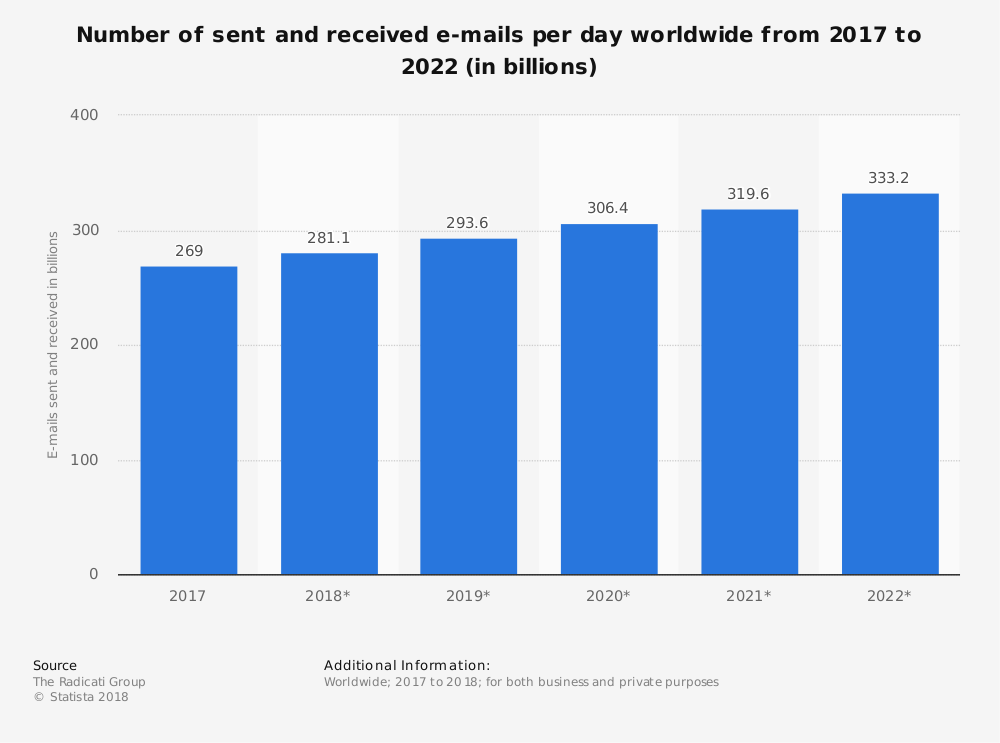 Number of sent and received emails per day worldwide