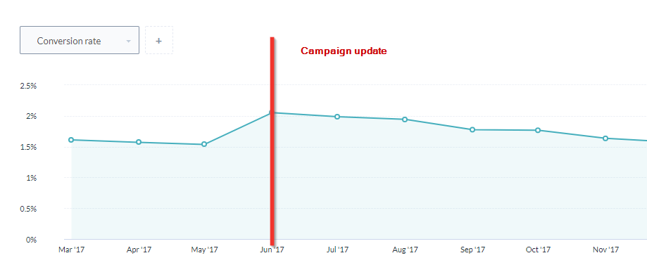 campaign's conversion rate
