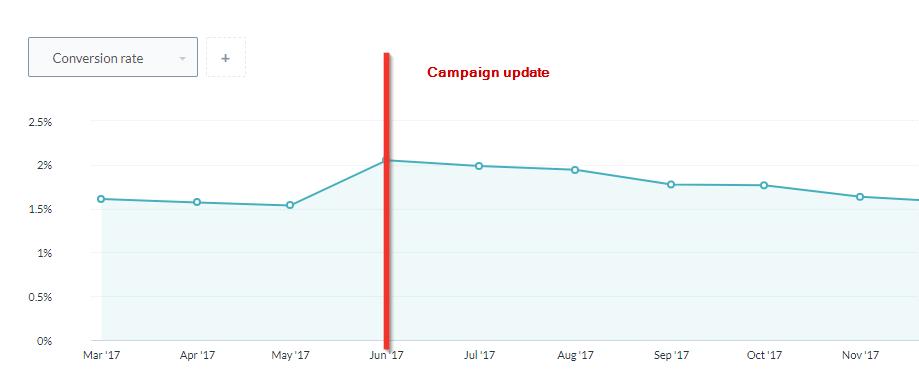 campaign's conversion rate