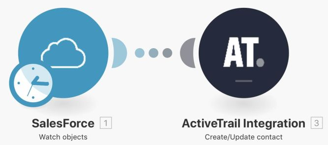 SalesForce integration with ActiveTrail