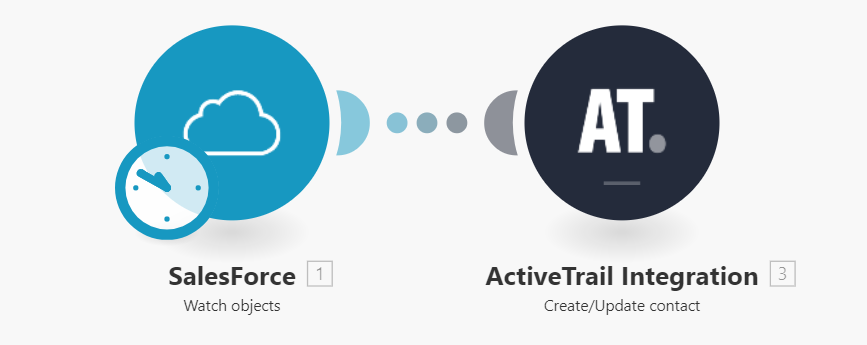 Integromat - SalesForce and ActiveTrail