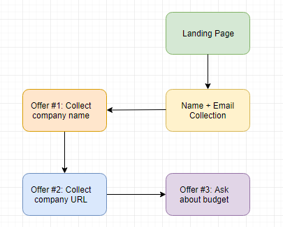 Workflow acquisition