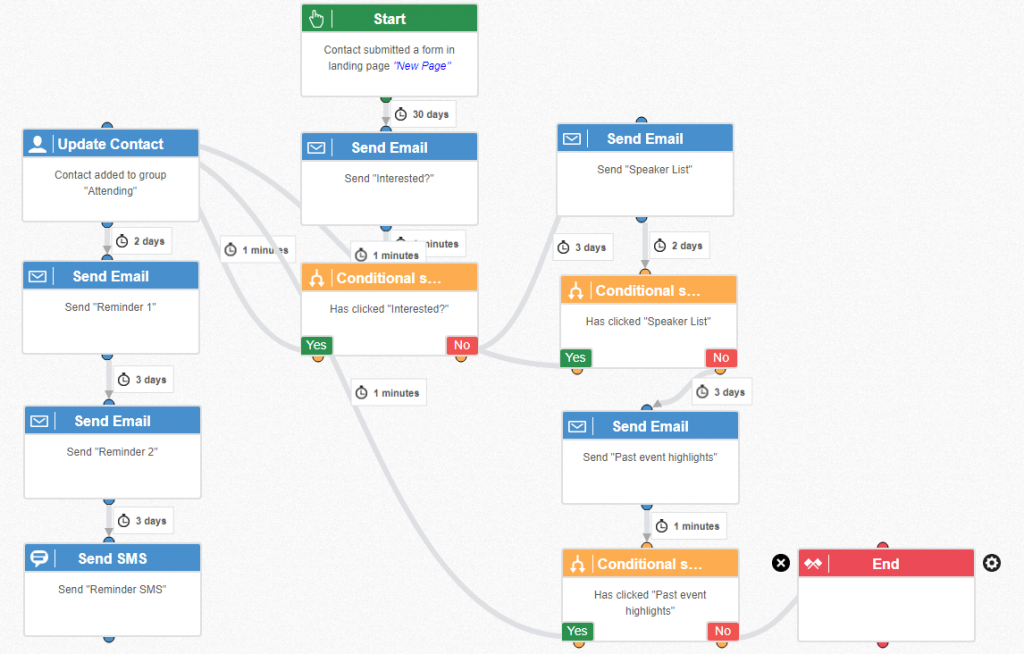 event workflow