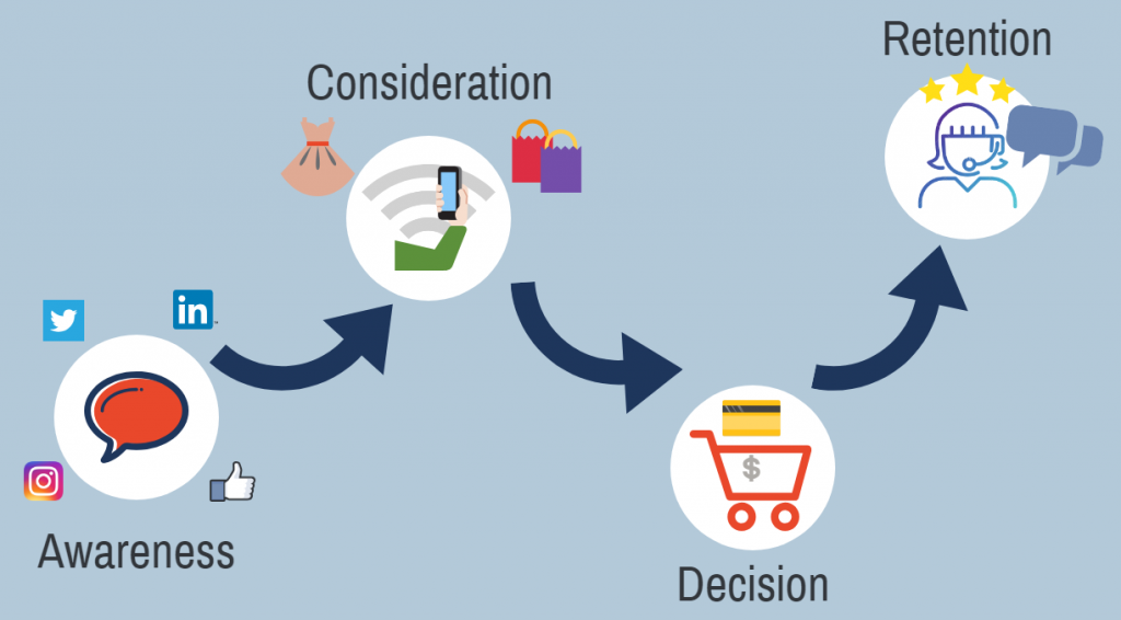 marketing automation customer journey
